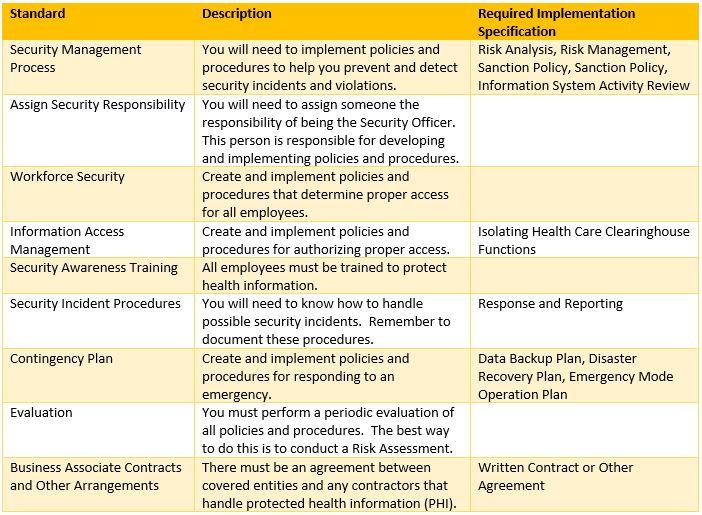 HIPAA Compliance Plan